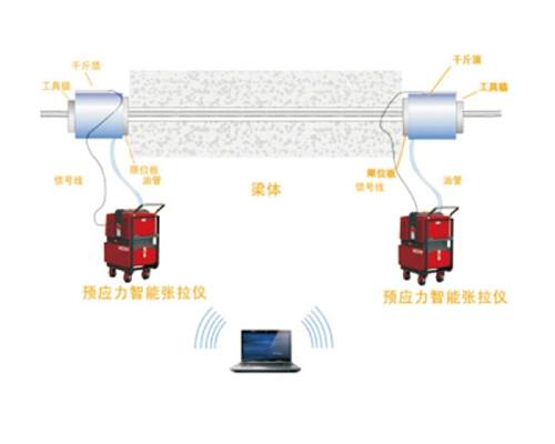 绞接式位移传感器在预应力千斤顶中的应用