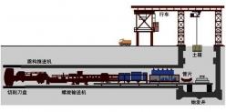 上海拉线位移传感器在盾构机中的应用